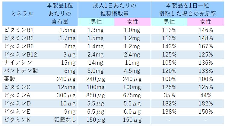 ビタミン充足率の表