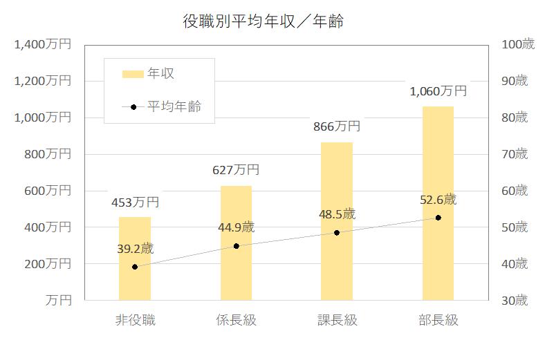 役職別年収比較グラフ