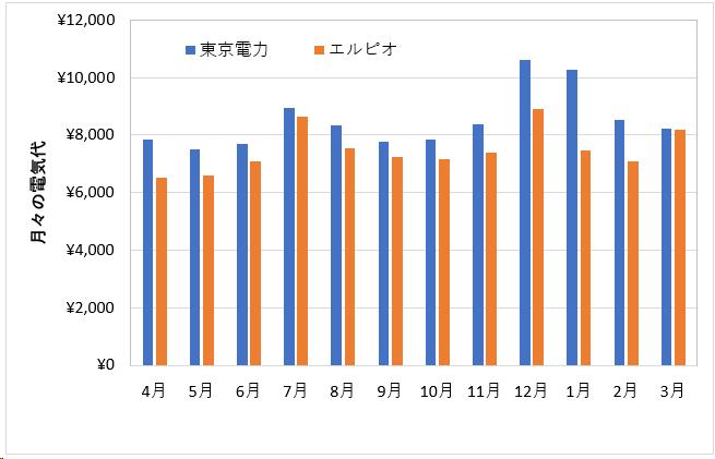 電気料金比較グラフ